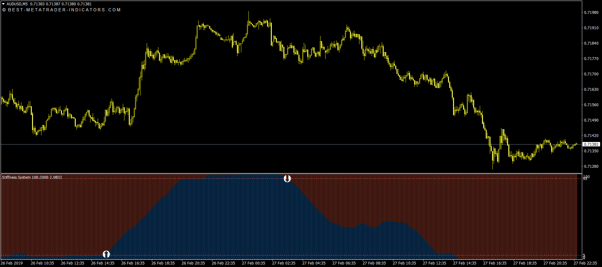Stiffness Buy & Sell Indicator for MT4 & MT5 for Free