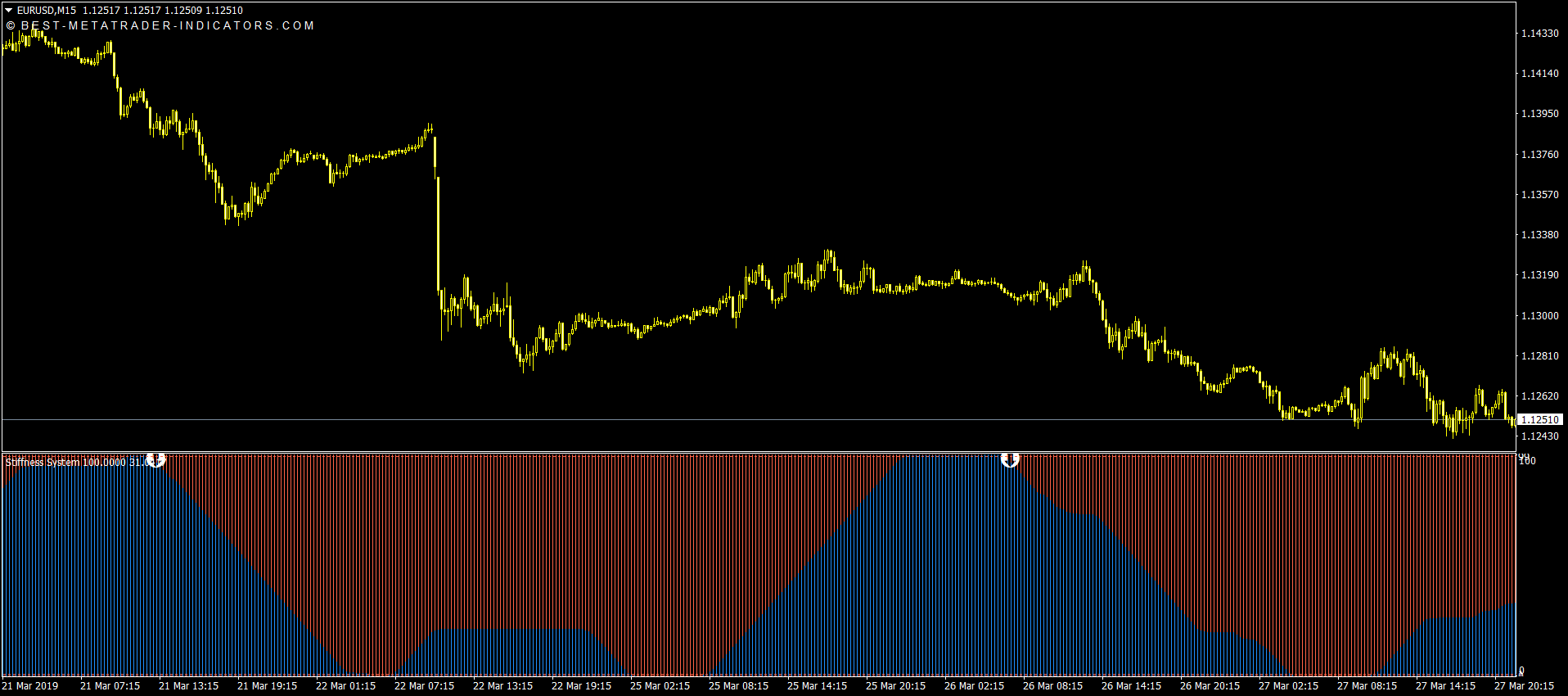 Stiffness Buy & Sell Indicator for MT4 & MT5 Download