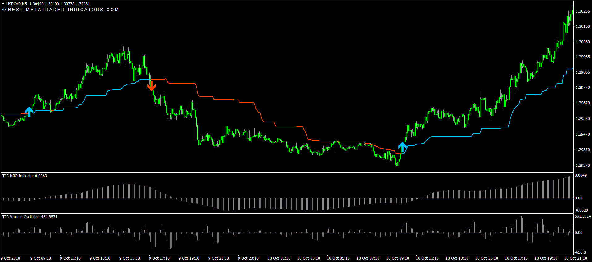 TFS Trend Following System Download [11]
