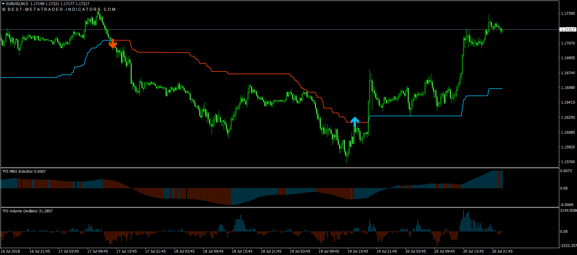 TFS Trend Following System Download [2]