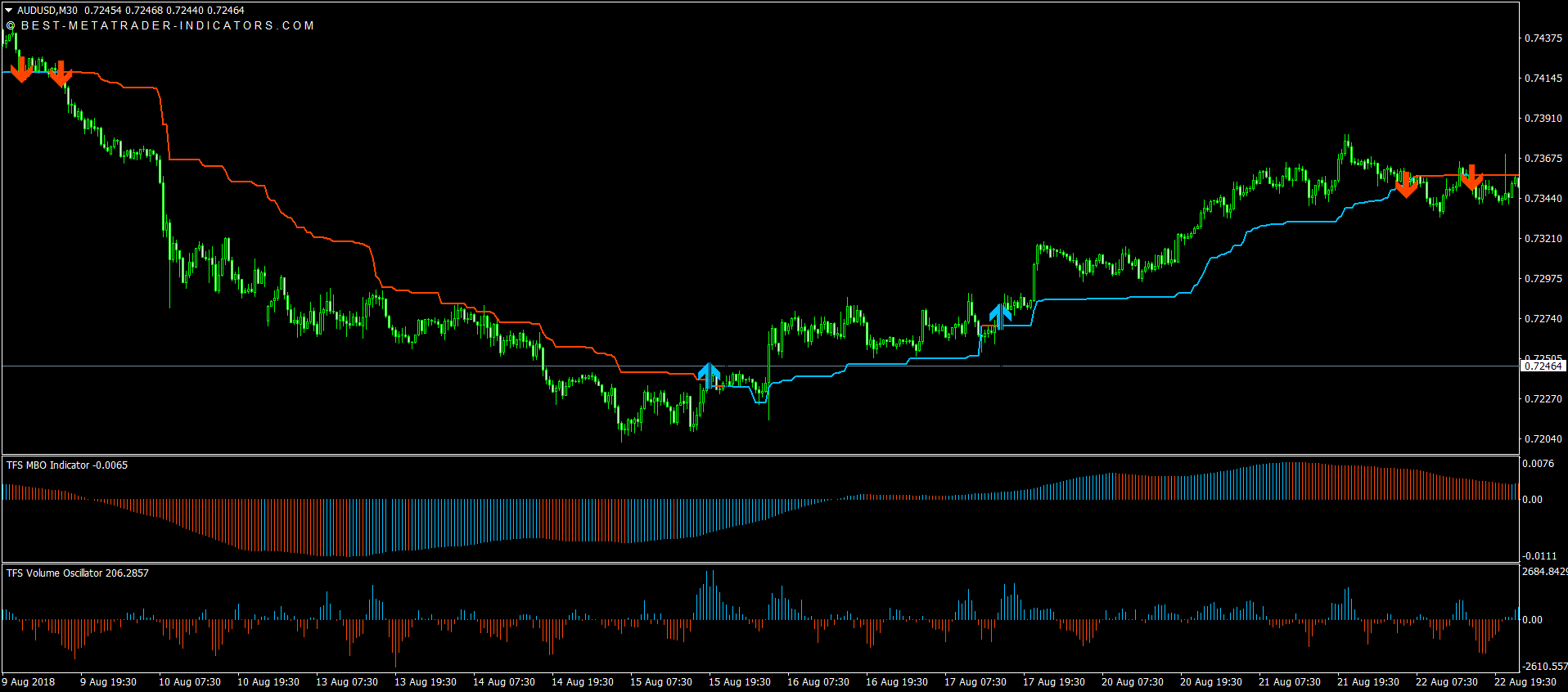 TFS Trend Following System Download [6]