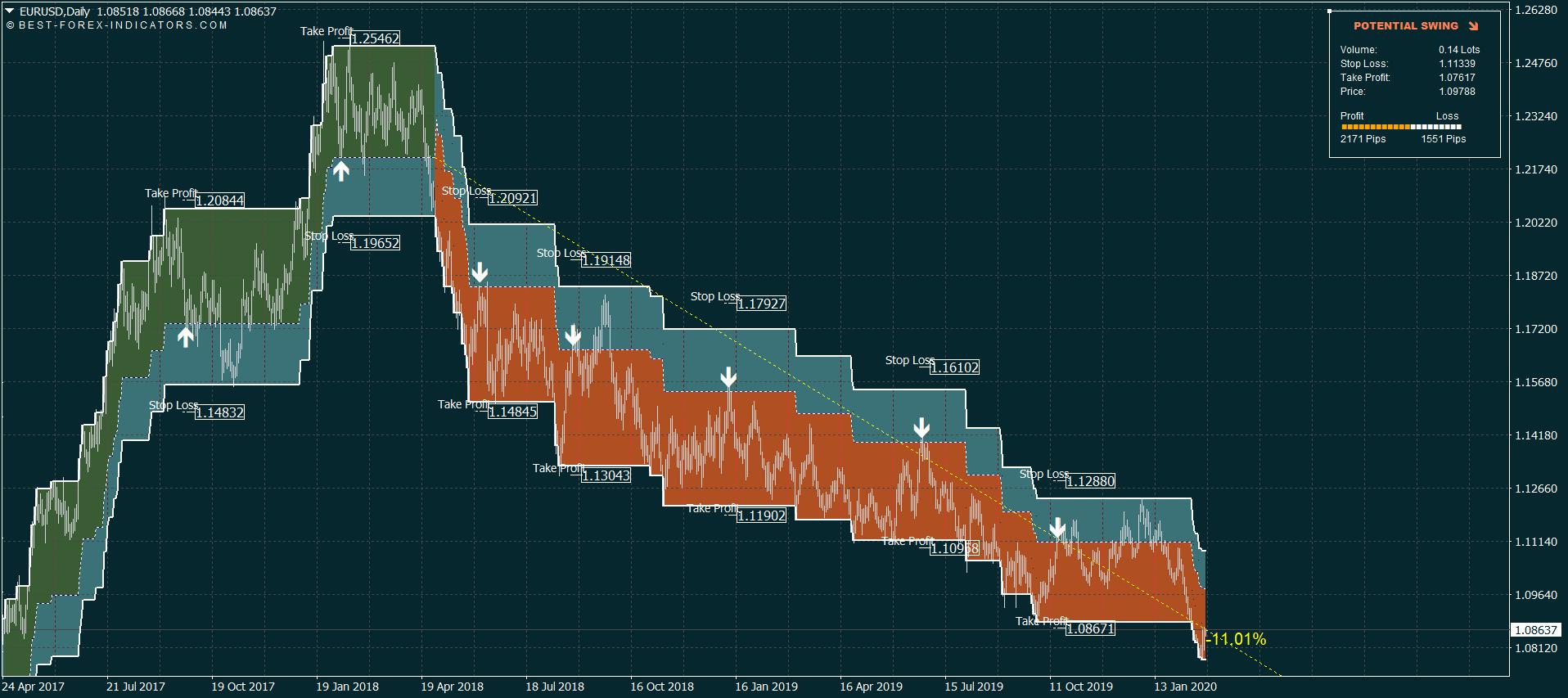Swing Trading System EURUSD D1