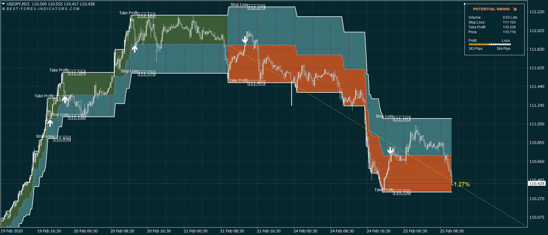 Swing Trading System M15
