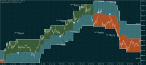 BTCUSD Bitcoin cash Trading System