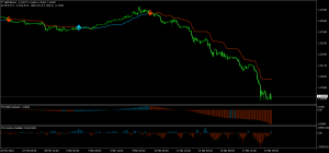 GBPUSD Forex Signals Based on Trend Following Strategy