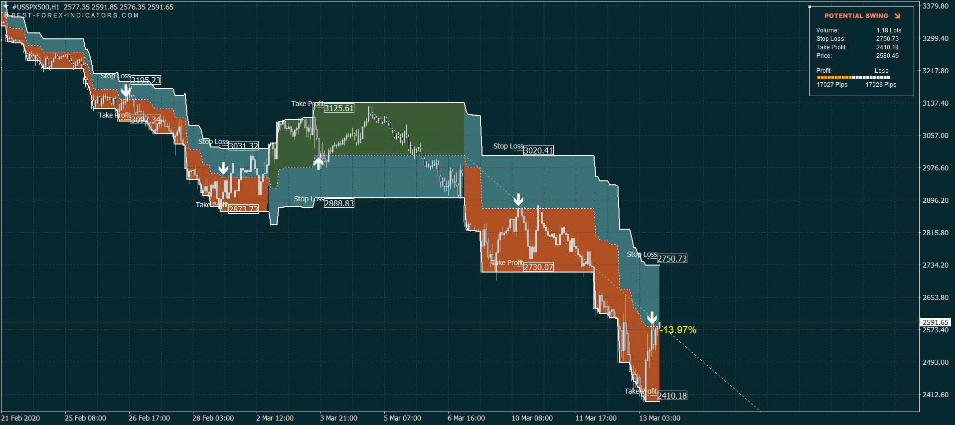 S&P 500 Index Trading System
